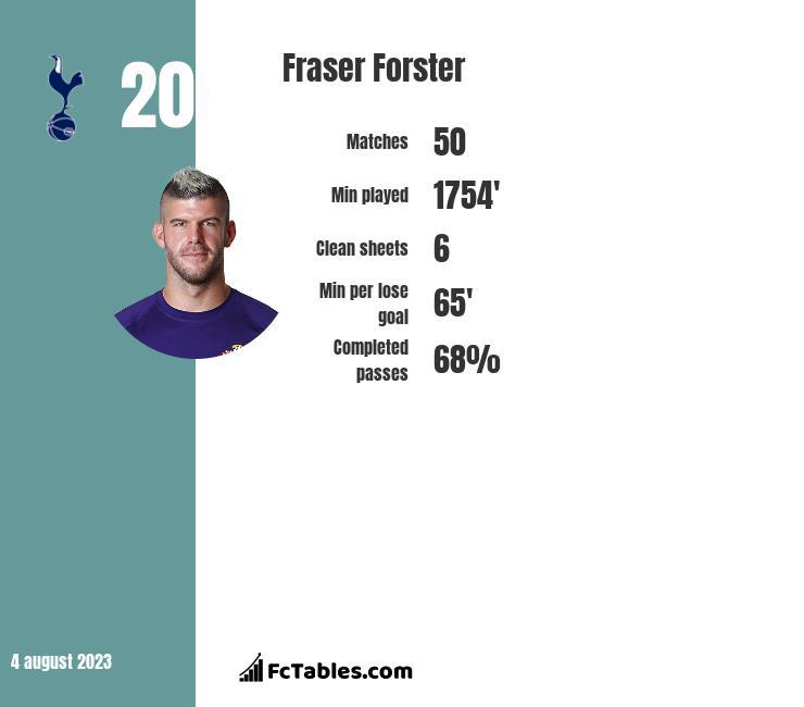 Fraser Forster infographic
