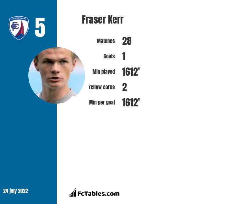 Fraser Kerr infographic statistics for Hartlepool United