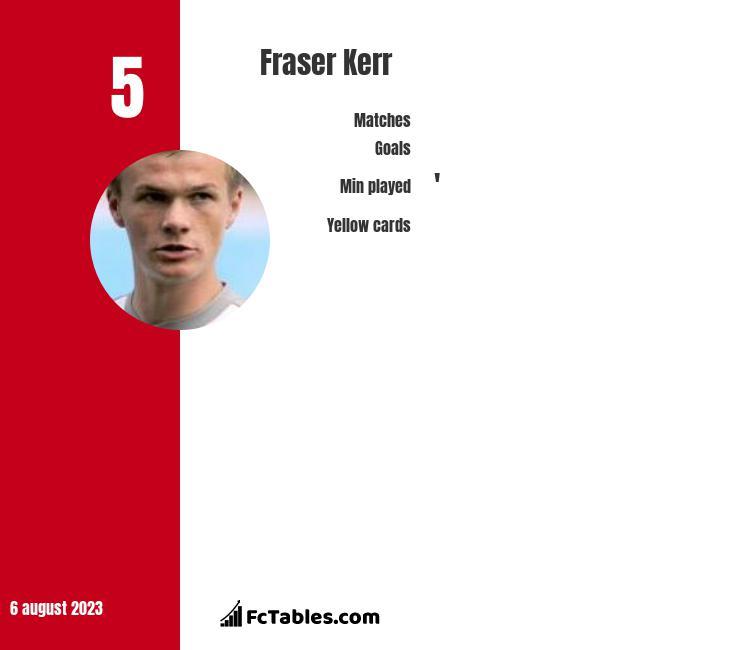 Fraser Kerr infographic