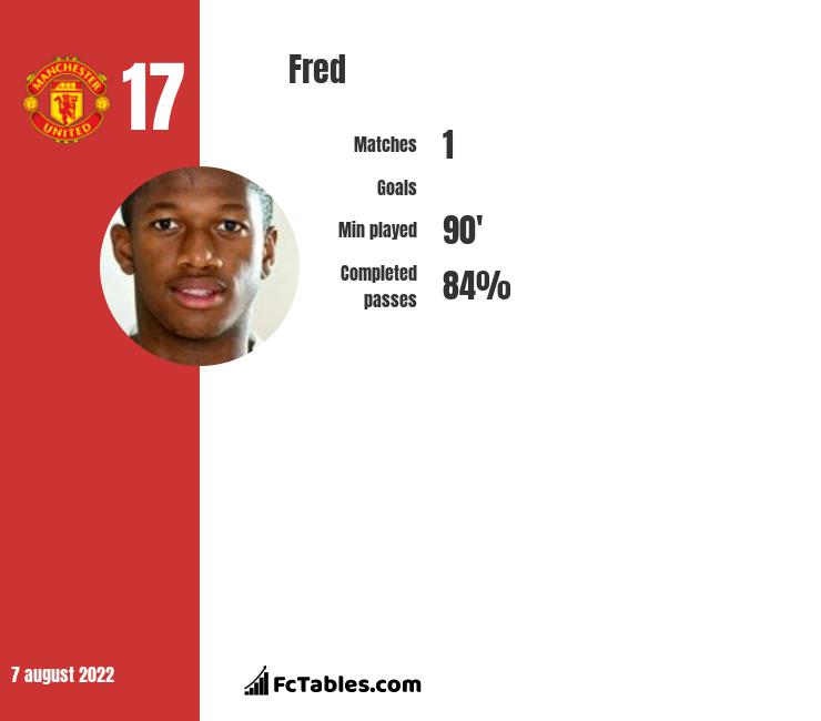 Fred infographic statistics for Manchester United