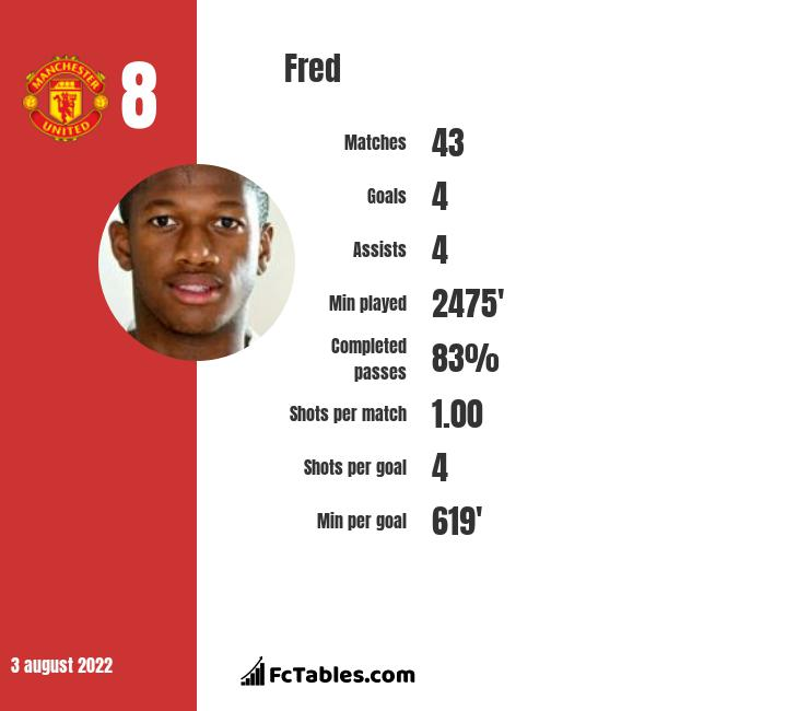 Fred stats