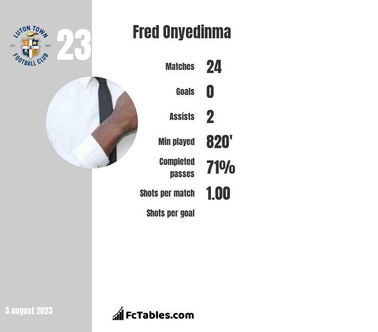 Fred Onyedinma infographic