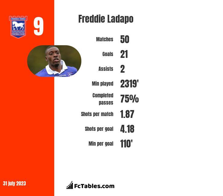 Freddie Ladapo infographic