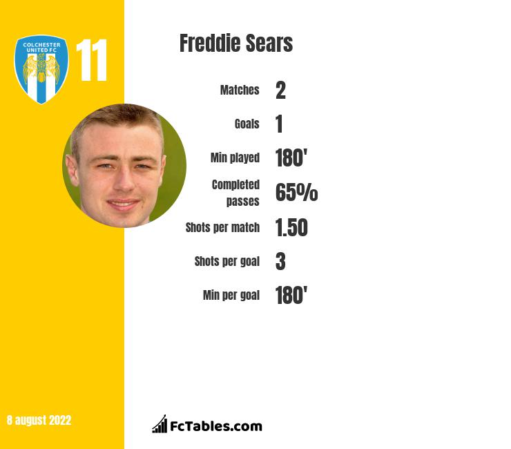 Freddie Sears infographic
