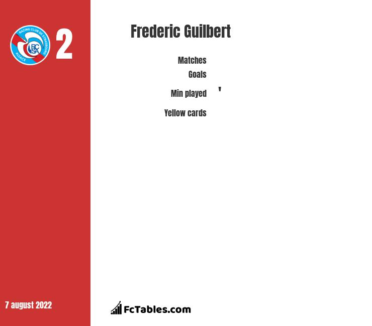 Frederic Guilbert infographic