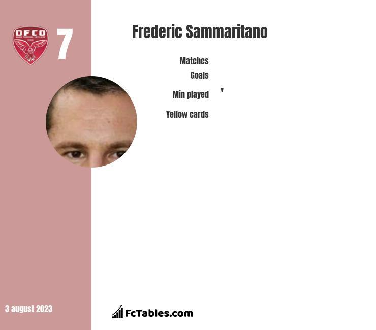 Nicolas De Preville vs Frederic Sammaritano - Compare two ...