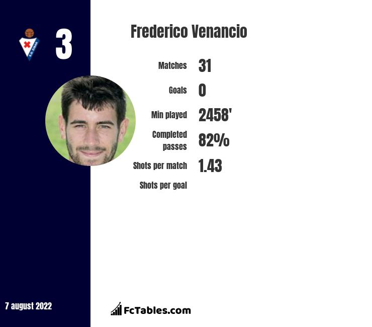 Frederico Venancio infographic statistics for Sheffield Wednesday