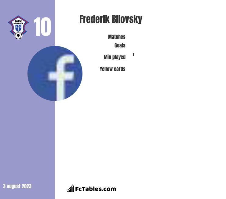 Frederik Bilovsky infographic
