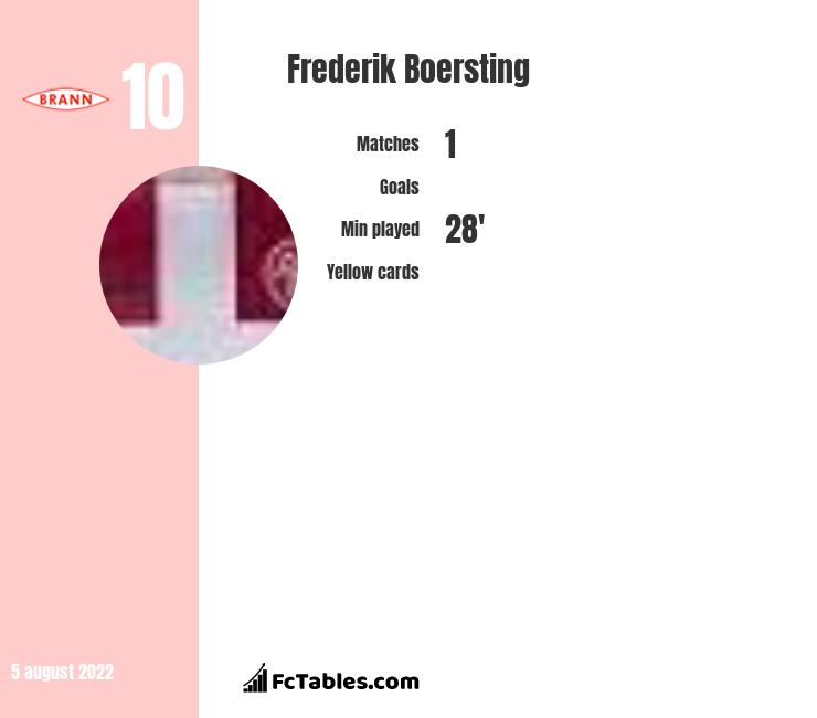 Frederik Boersting infographic statistics for AaB