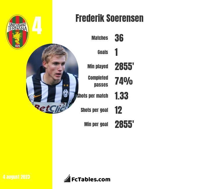 Frederik Soerensen infographic