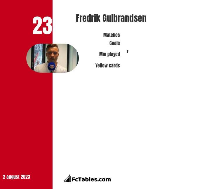 Fredrik Gulbrandsen infographic