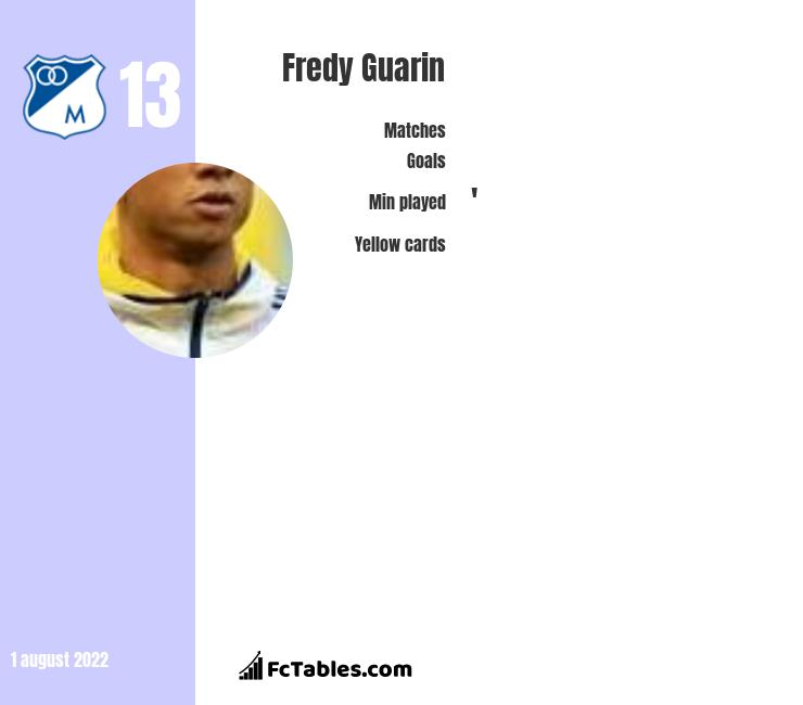 Fredy Guarin infographic statistics for Vasco da Gama