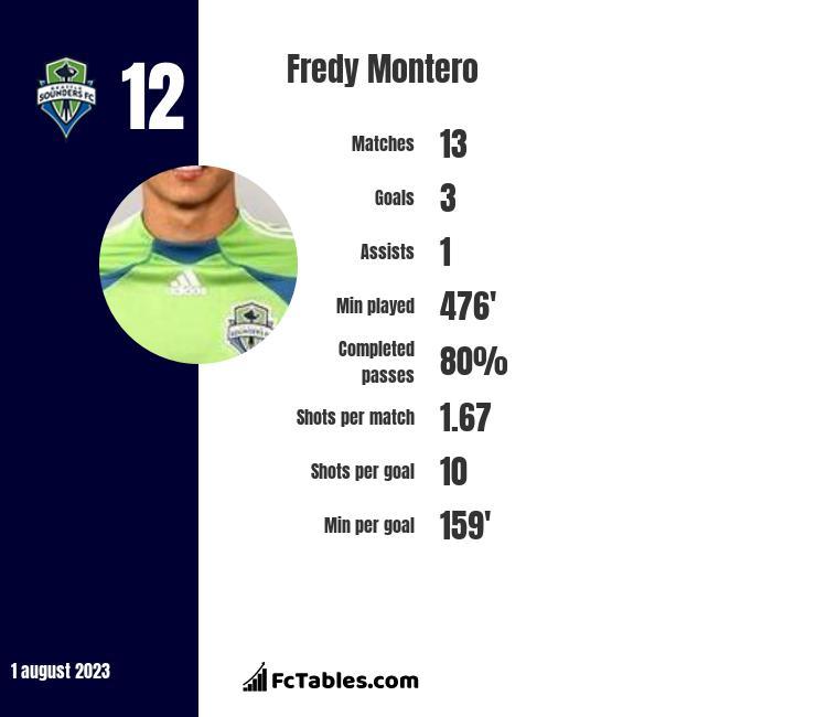 Fredy Montero infographic