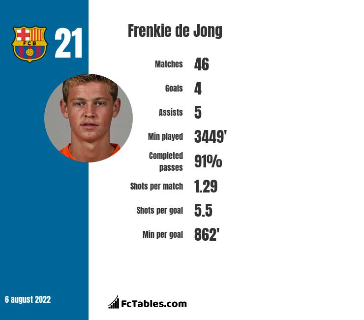 Frenkie de Jong infographic statistics for Barcelona