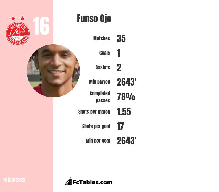 Funso Ojo infographic