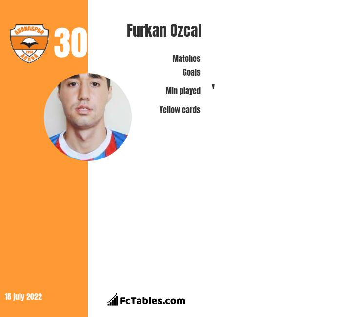 Furkan Ozcal infographic