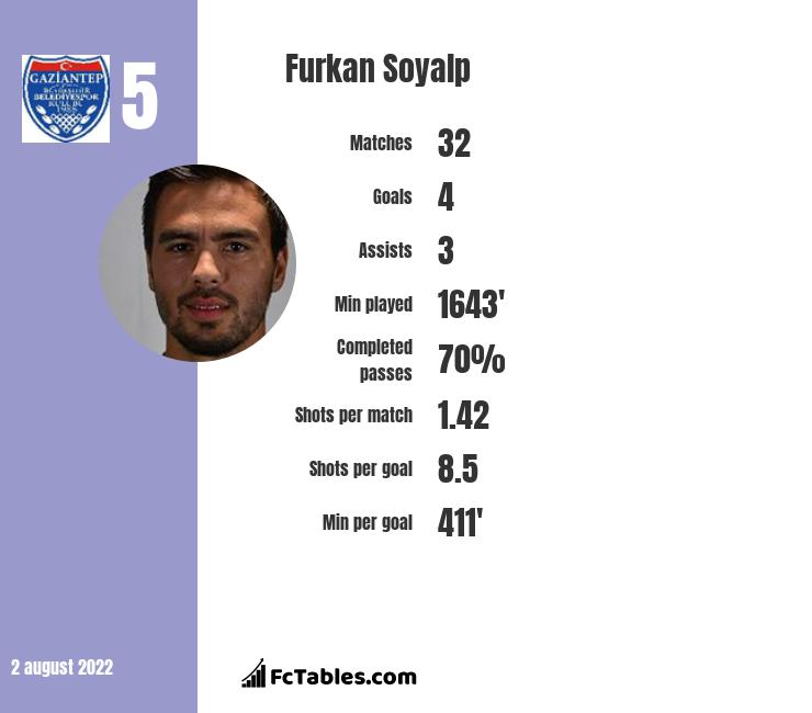 Furkan Soyalp infographic statistics for Gaziantep BB