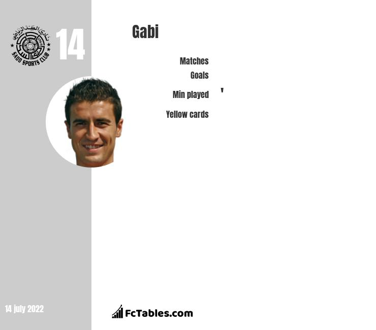 Gabi infographic