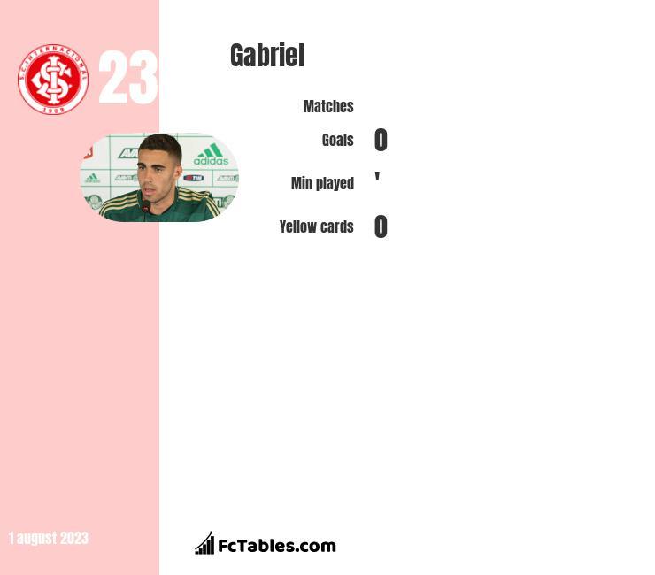 Gabriel infographic