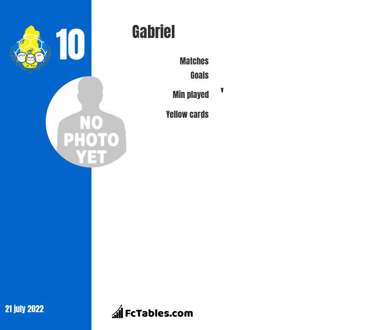 Gabriel infographic statistics for Benfica Lizbona