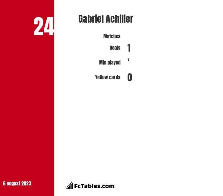 Gabriel Achilier infographic