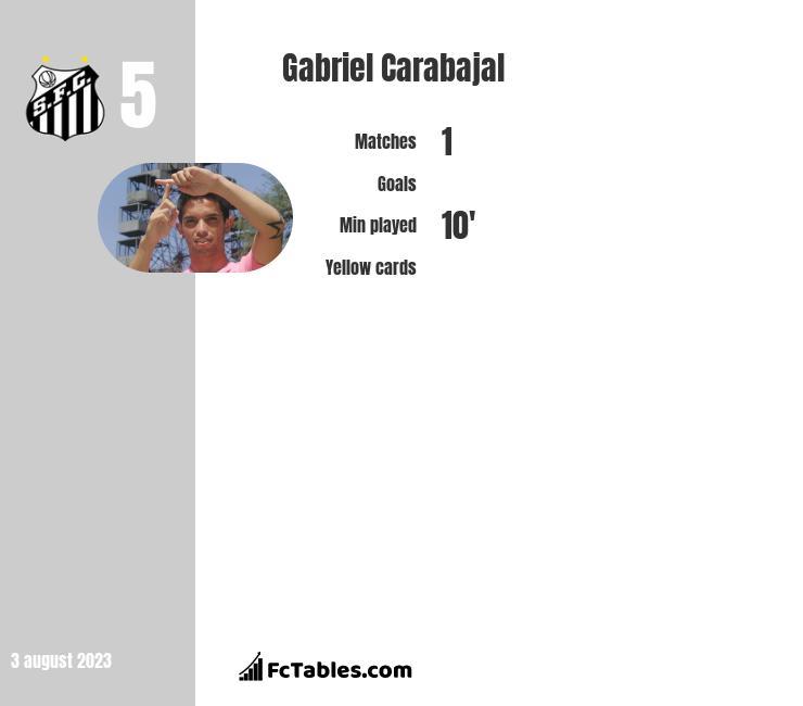 Gabriel Carabajal infographic