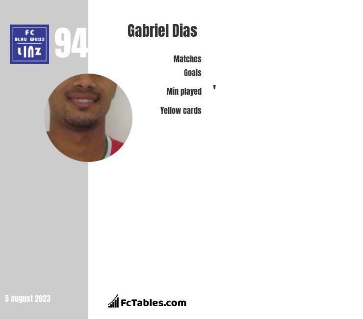 Gabriel Dias infographic