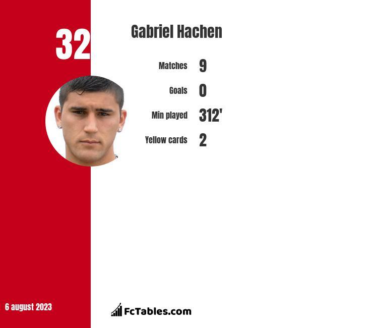 Gabriel Hachen infographic