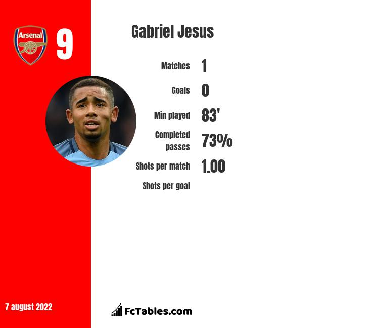 Gabriel Jesus infographic statistics for Manchester City