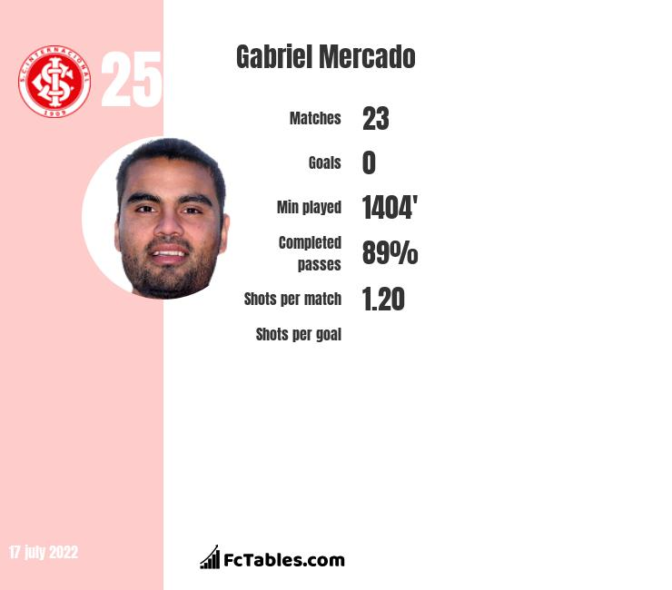 Gabriel Mercado infographic