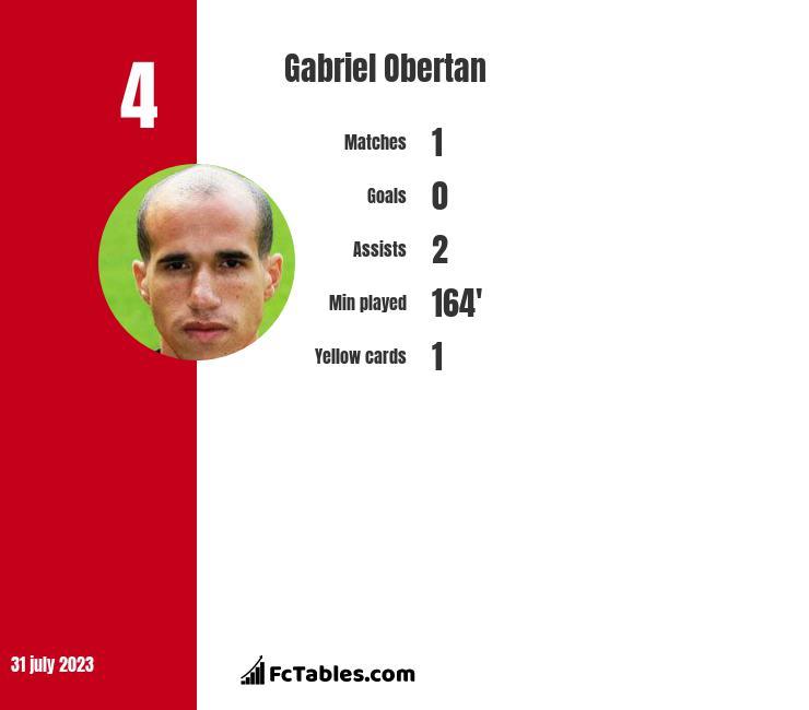 Gabriel Obertan infographic