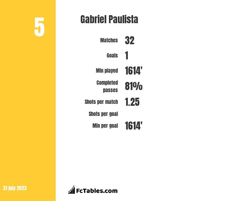 Gabriel Paulista infographic