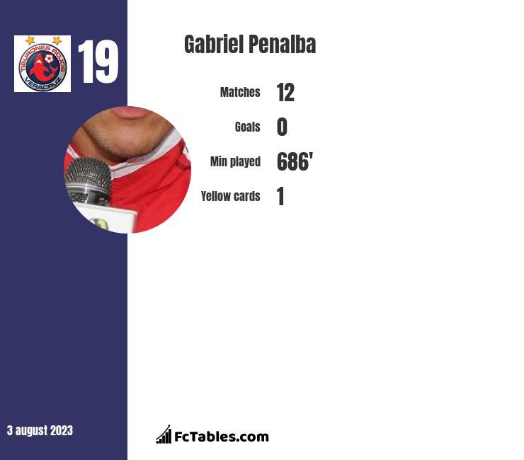 Gabriel Penalba infographic