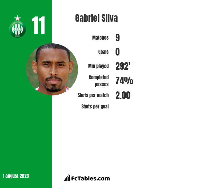 Gabriel Silva infographic