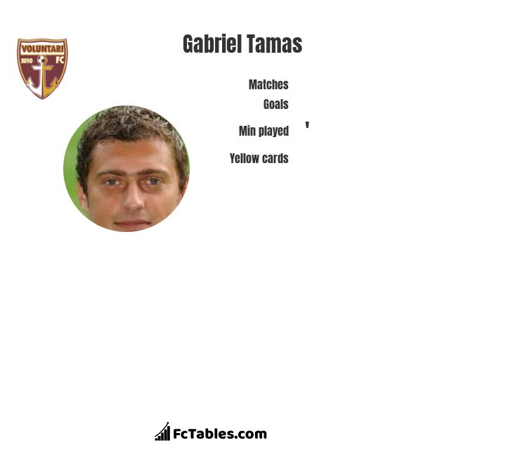 Gabriel Tamas infographic