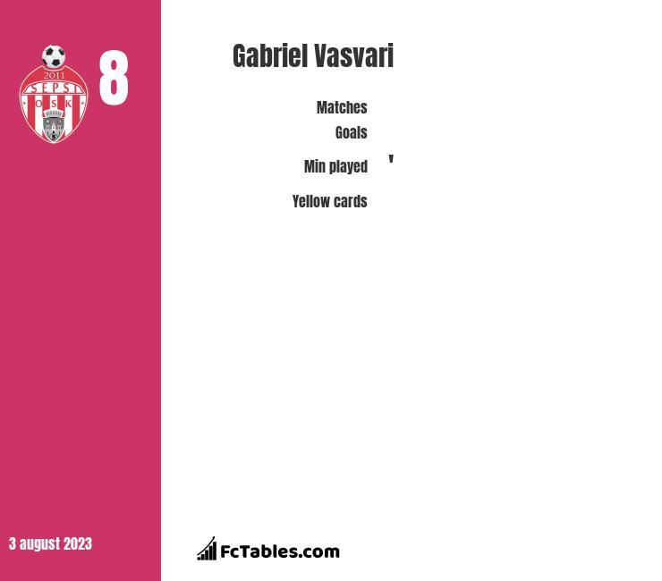 Gabriel Vasvari infographic