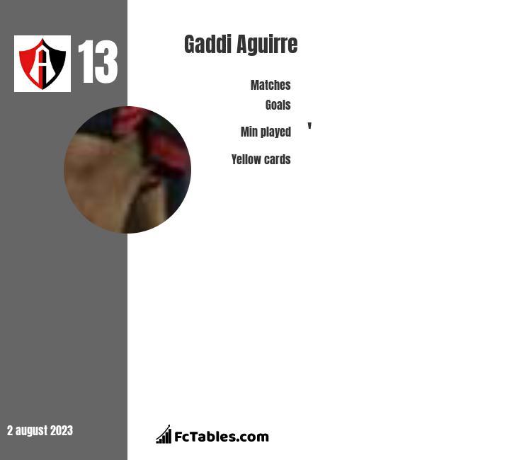 Gaddi Aguirre infographic