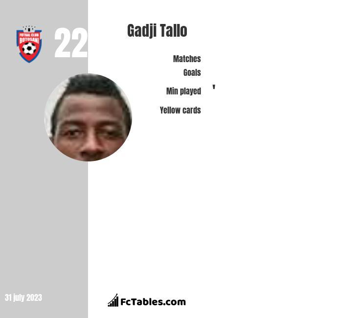 Gadji Tallo infographic