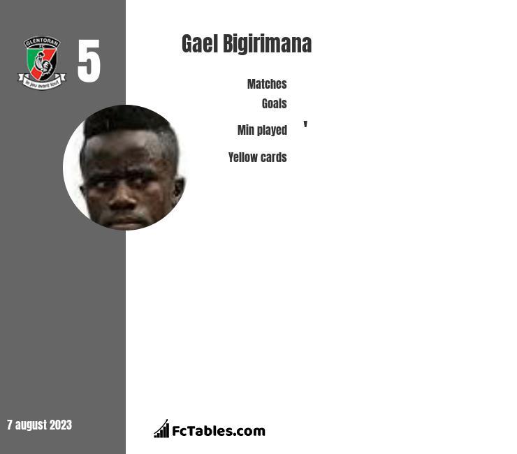 Gael Bigirimana infographic