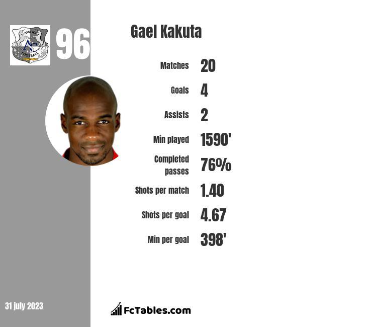 Gael Kakuta infographic