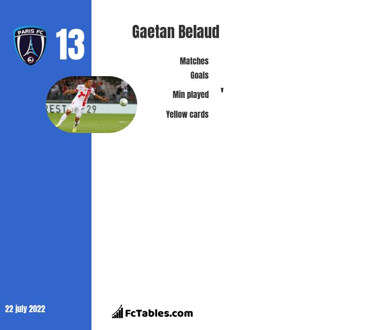 Gaetan Belaud infographic
