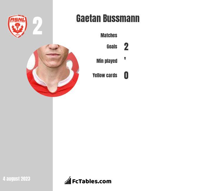 Gaetan Bussmann infographic