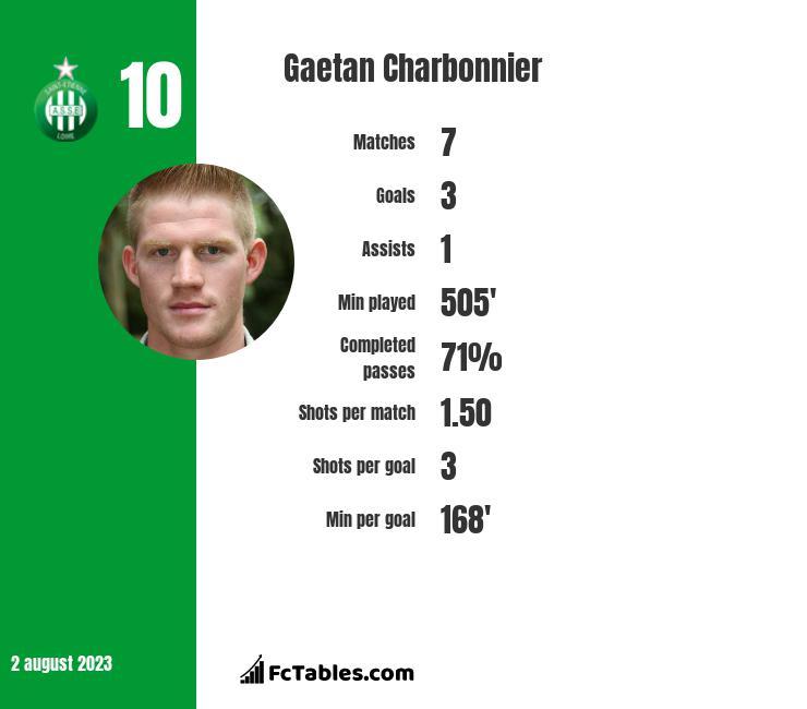 Gaetan Charbonnier infographic