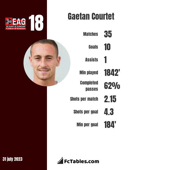 Gaetan Courtet infographic