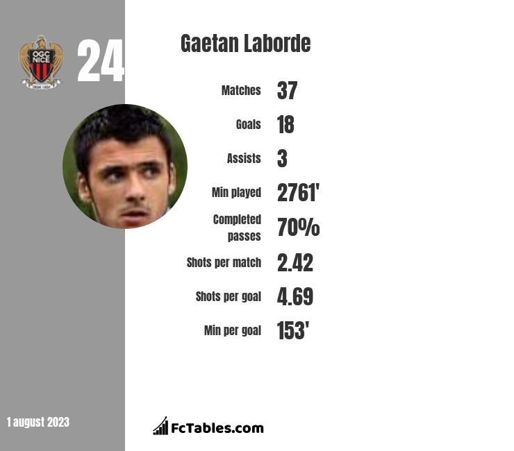 Gaetan Laborde infographic