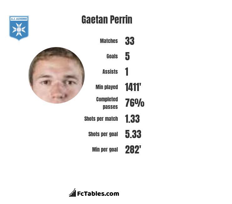 Gaetan Perrin infographic