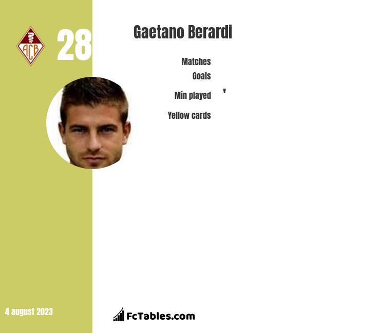Gaetano Berardi infographic