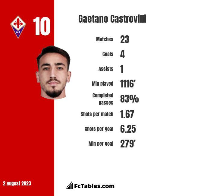 Gaetano Castrovilli stats