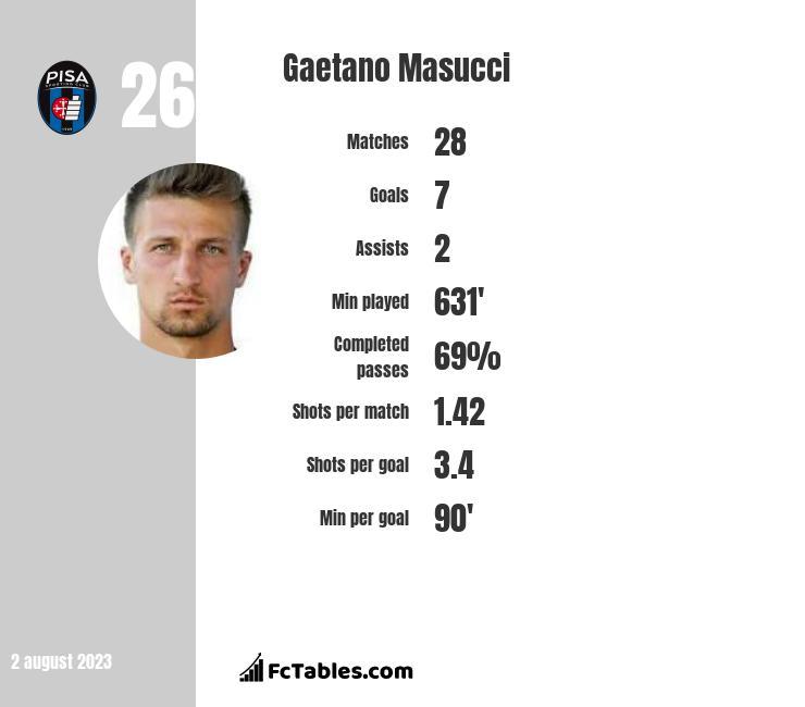 Gaetano Masucci infographic