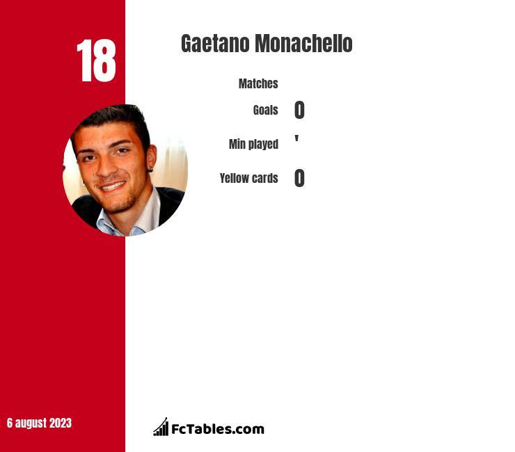 Gaetano Monachello infographic